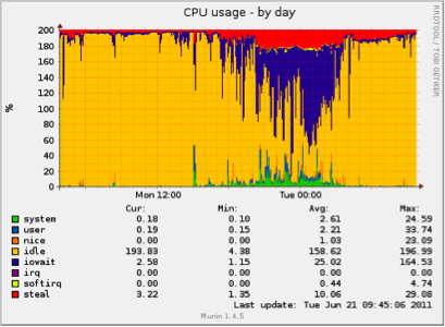 Graph showing actual memory usage for an online backup server hosting 152 backup users.
