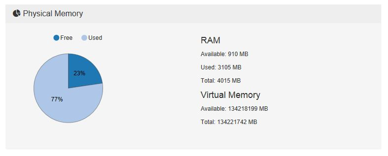 server-dashboard-ram-usage-graph